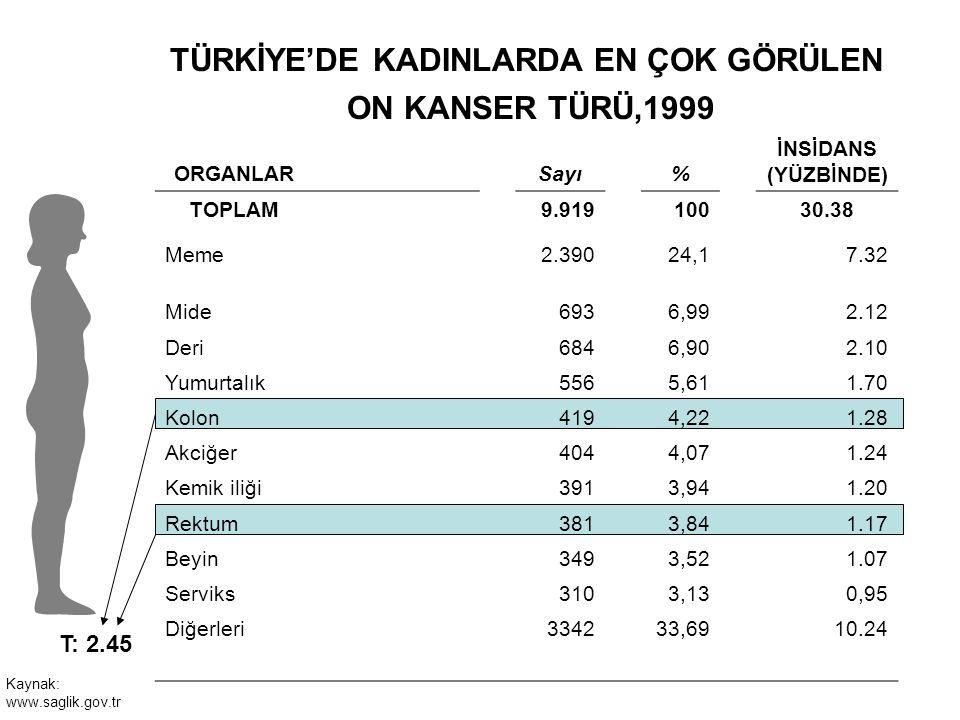 TÜRKİYE'DE KADINLARDA EN ÇOK GÖRÜLEN