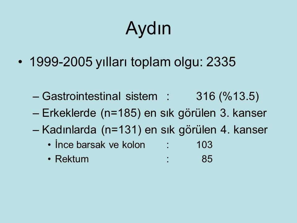 Aydın 1999-2005 yılları toplam olgu: 2335