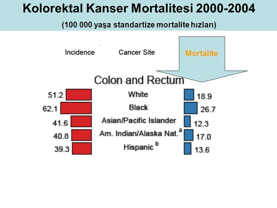 Kolorektal Kanser Mortalitesi 2000-2004