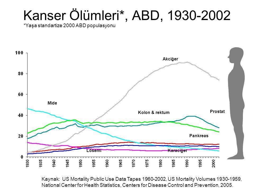 Kanser Ölümleri*, ABD, 1930-2002 *Yaşa standartize 2000 ABD populasyonu. Akciğer. Mide. Kolon & rektum.