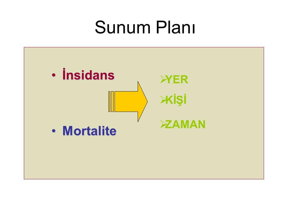 Sunum Planı İnsidans Mortalite YER KİŞİ ZAMAN