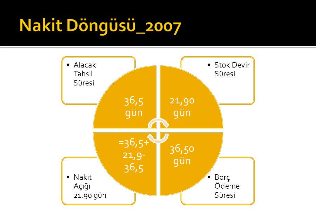 Nakit Döngüsü_2007 36,5 gün 21,90 gün 36,50 gün =36,5+21,9-36,5