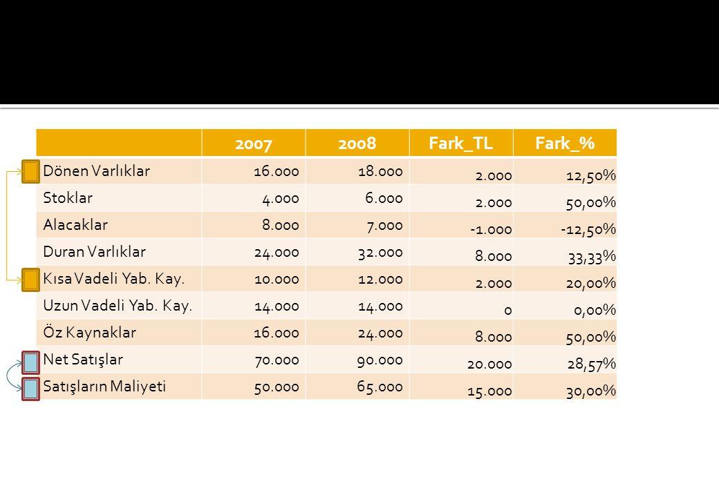 2007 2008 Fark_TL Fark_% Dönen Varlıklar 16.000 18.000 2.000 12,50%