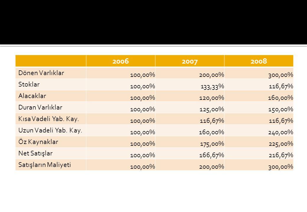 2006 2007 2008 Dönen Varlıklar 100,00% 200,00% 300,00% Stoklar 133,33%