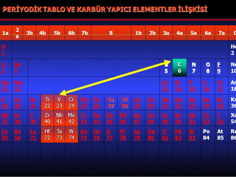 PERİYODİK TABLO VE KARBÜR YAPICI ELEMENTLER İLİŞKİSİ
