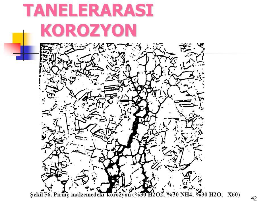 TANELERARASI KOROZYON