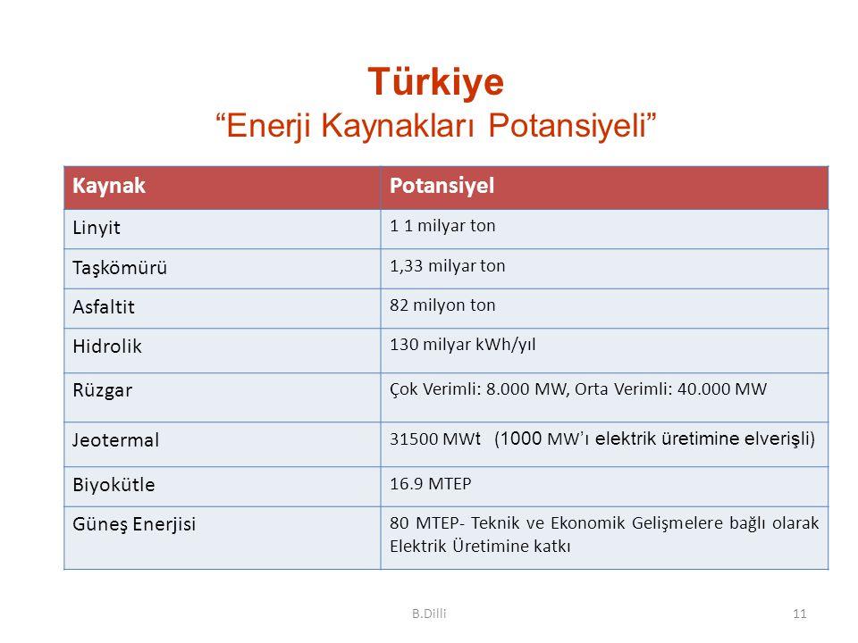 Türkiye Enerji Kaynakları Potansiyeli