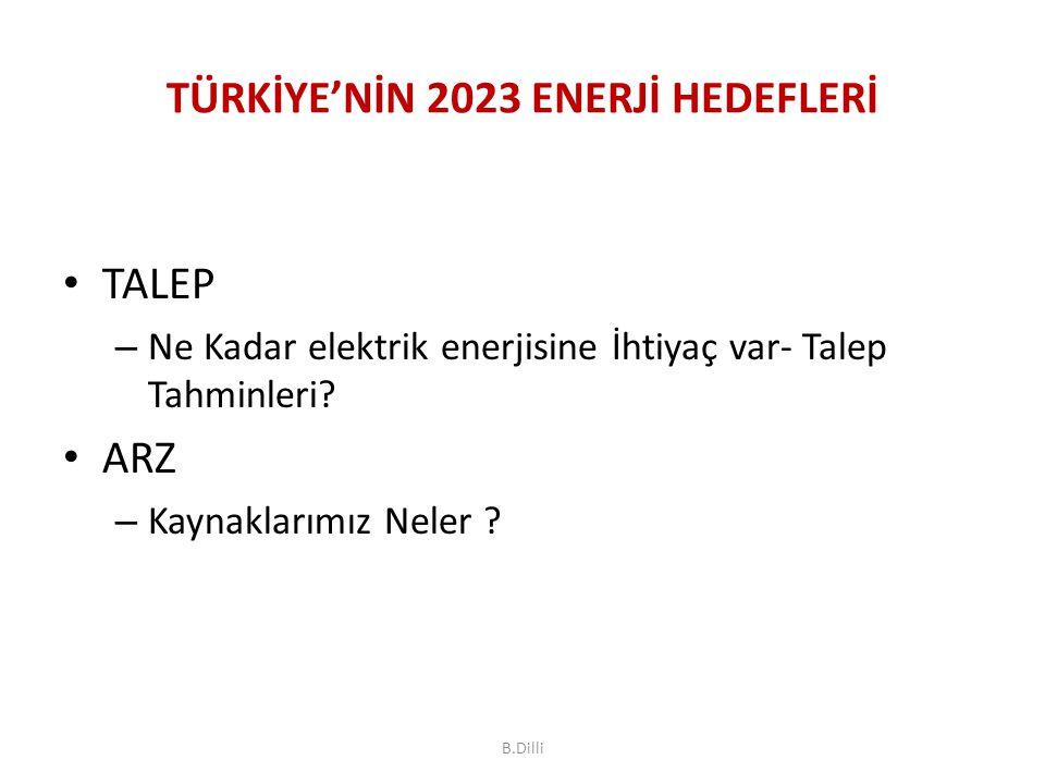 TÜRKİYE'NİN 2023 ENERJİ HEDEFLERİ