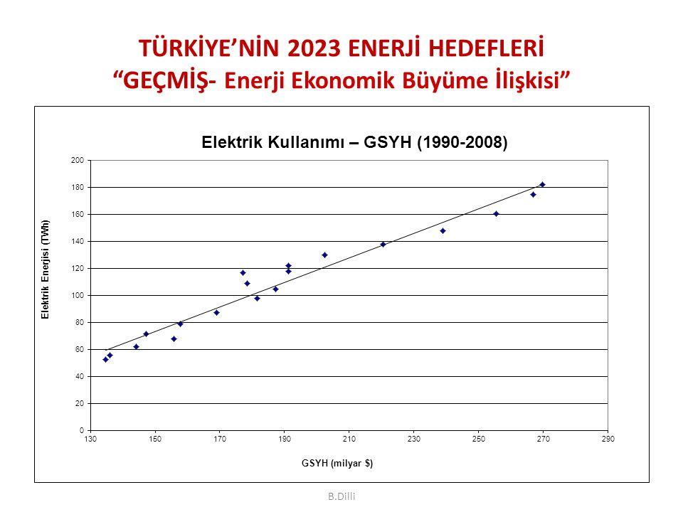 TÜRKİYE'NİN 2023 ENERJİ HEDEFLERİ GEÇMİŞ- Enerji Ekonomik Büyüme İlişkisi