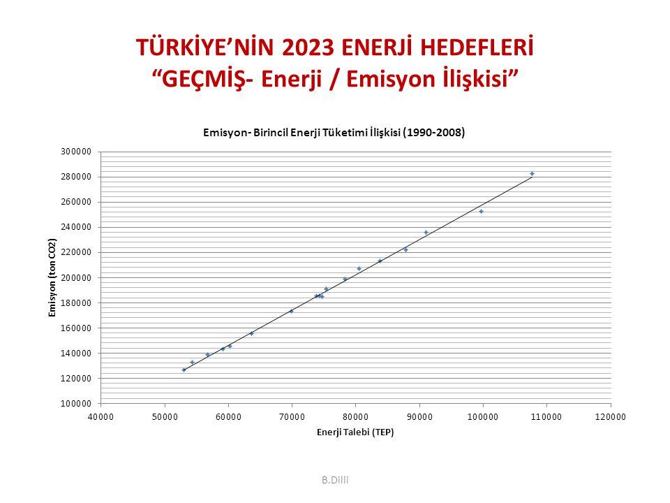TÜRKİYE'NİN 2023 ENERJİ HEDEFLERİ GEÇMİŞ- Enerji / Emisyon İlişkisi