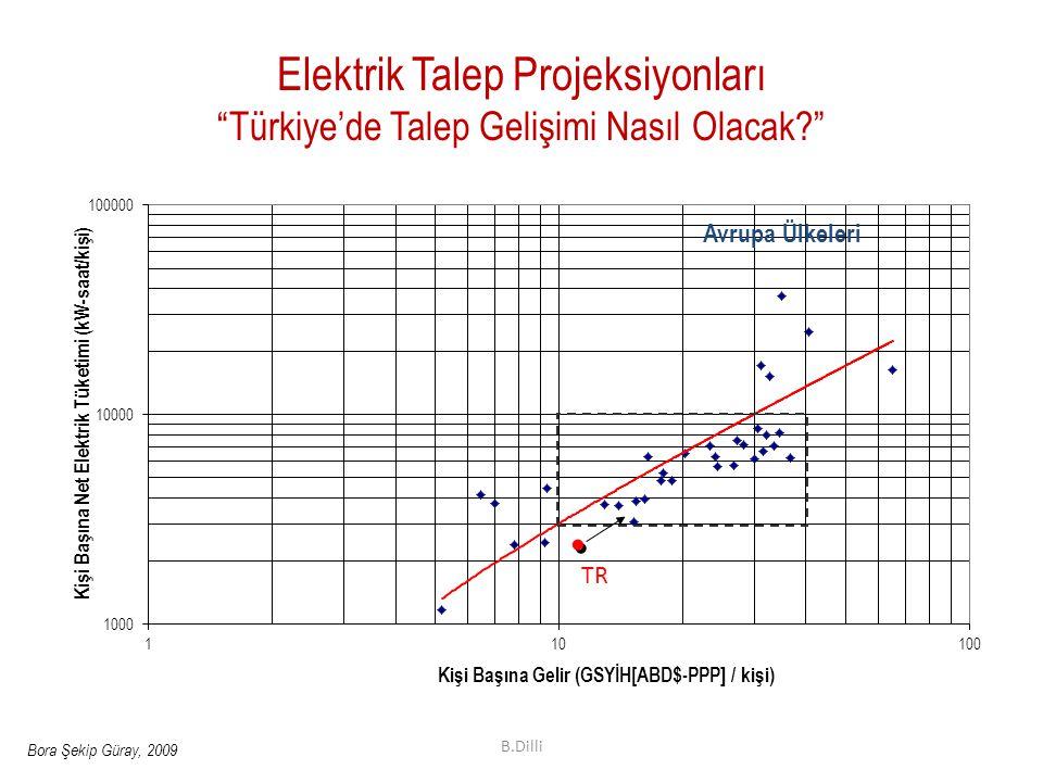 Elektrik Talep Projeksiyonları Türkiye'de Talep Gelişimi Nasıl Olacak