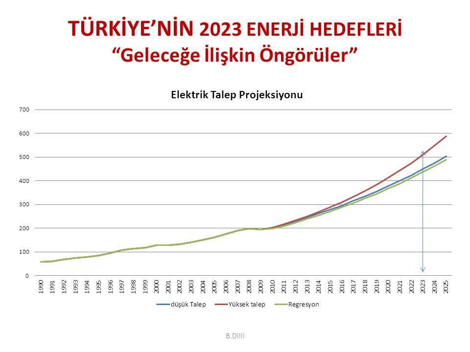 TÜRKİYE'NİN 2023 ENERJİ HEDEFLERİ Geleceğe İlişkin Öngörüler
