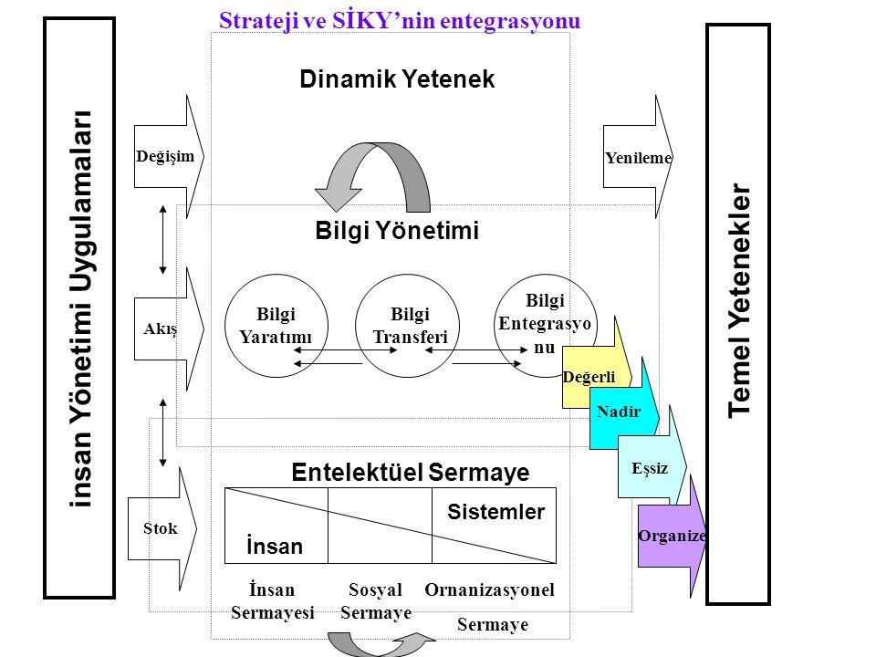 Strateji ve SİKY'nin entegrasyonu insan Yönetimi Uygulamaları