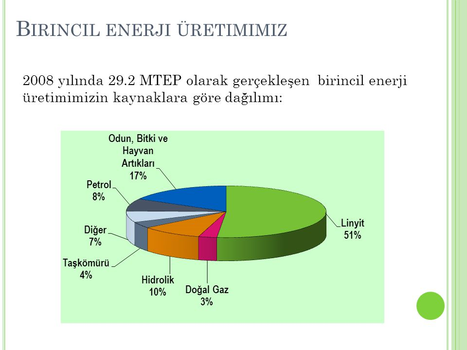 Birincil enerji üretimimiz
