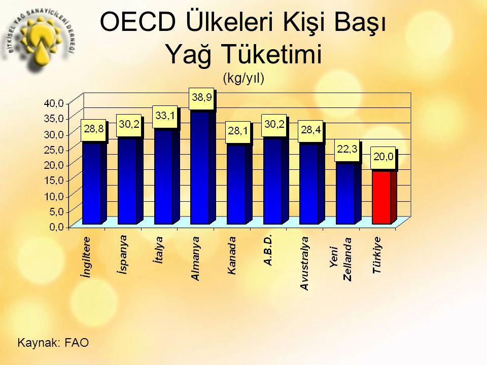 OECD Ülkeleri Kişi Başı Yağ Tüketimi (kg/yıl)