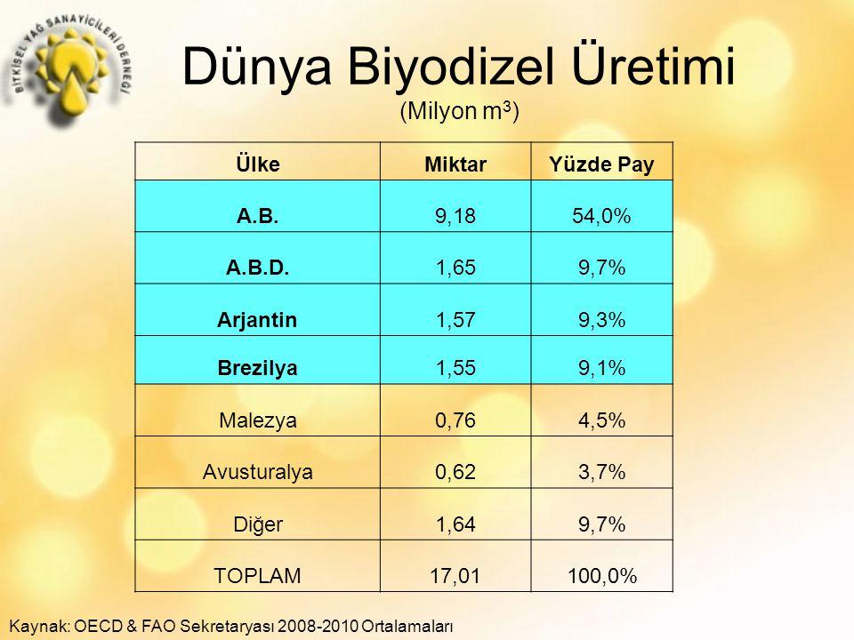 Dünya Biyodizel Üretimi (Milyon m3)