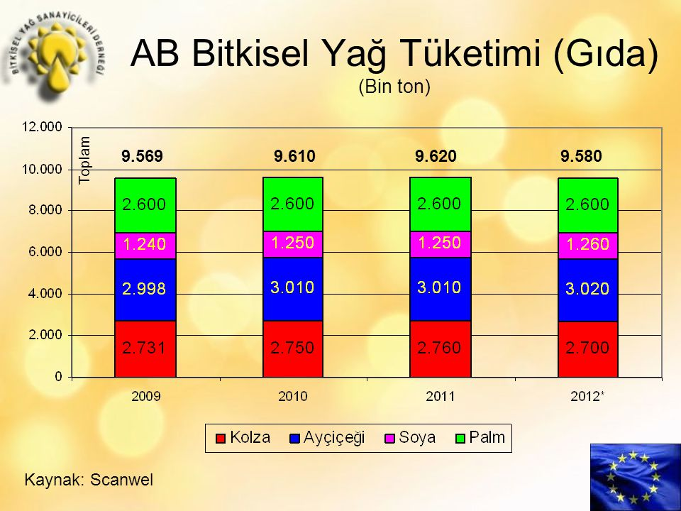 AB Bitkisel Yağ Tüketimi (Gıda) (Bin ton)