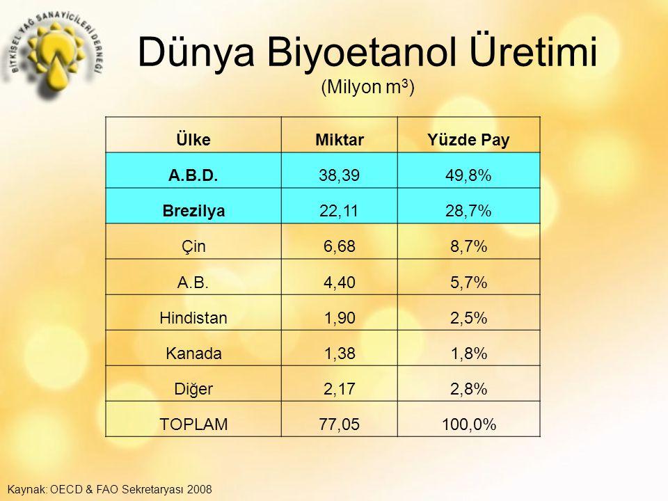 Dünya Biyoetanol Üretimi (Milyon m3)