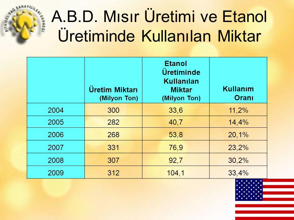 A.B.D. Mısır Üretimi ve Etanol Üretiminde Kullanılan Miktar