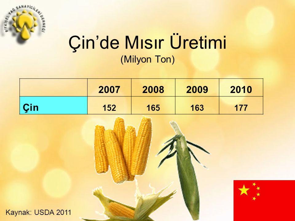 Çin'de Mısır Üretimi (Milyon Ton)