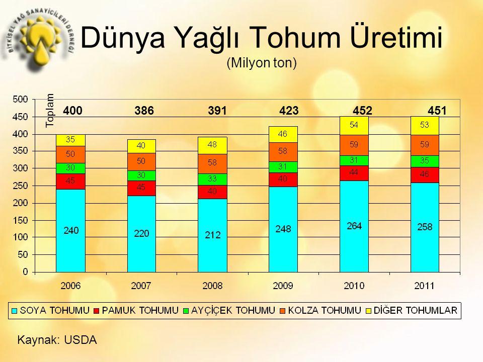 Dünya Yağlı Tohum Üretimi (Milyon ton)
