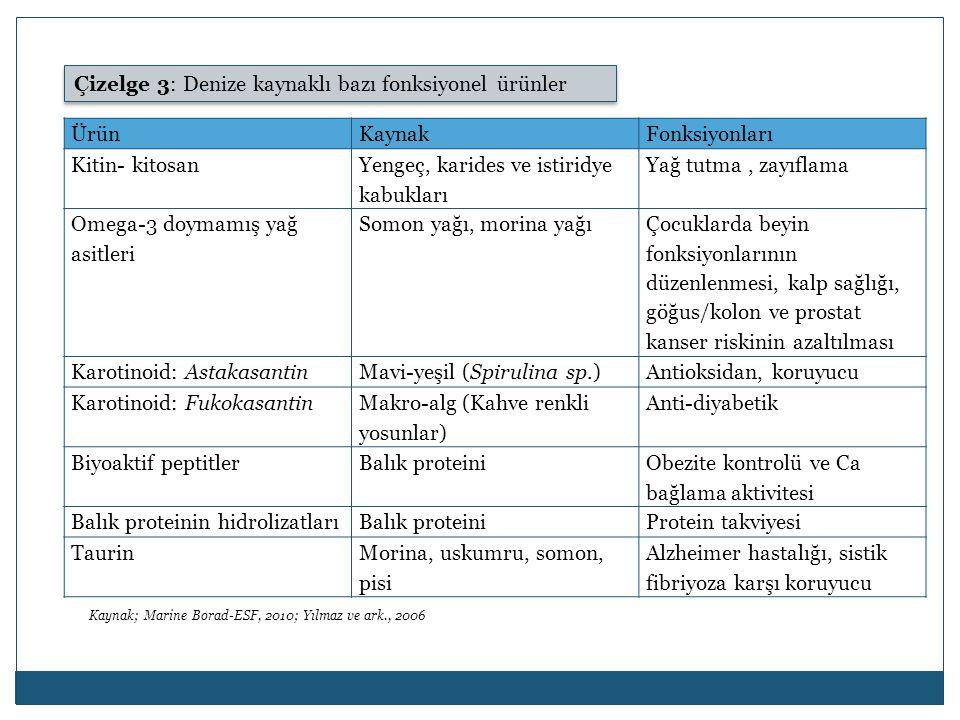 Çizelge 3: Denize kaynaklı bazı fonksiyonel ürünler Ürün Kaynak