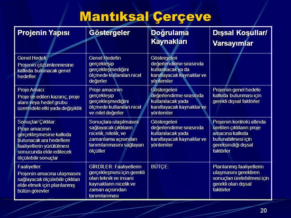 Mantıksal Çerçeve Projenin Yapısı Göstergeler Doğrulama Kaynakları