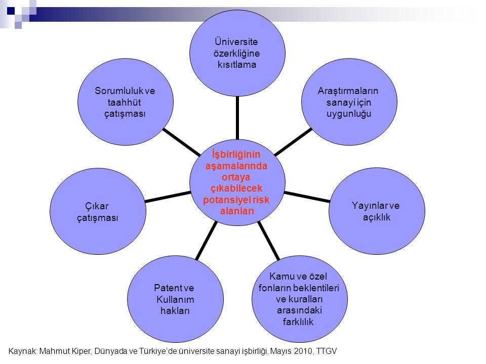 Kaynak: Mahmut Kiper, Dünyada ve Türkiye'de üniversite sanayi işbirliği, Mayıs 2010, TTGV