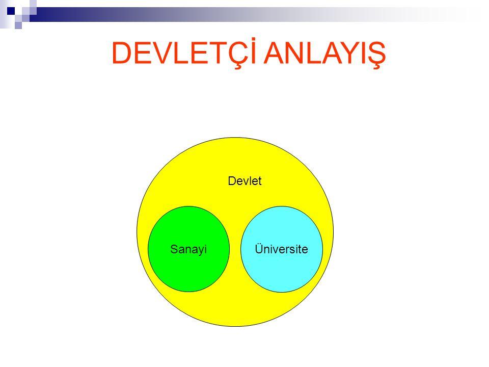DEVLETÇİ ANLAYIŞ Sanayi Üniversite Devlet