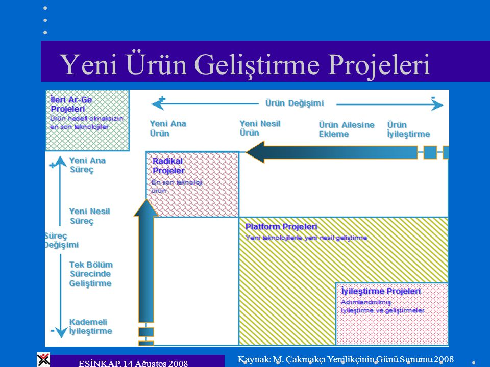 Yeni Ürün Geliştirme Projeleri