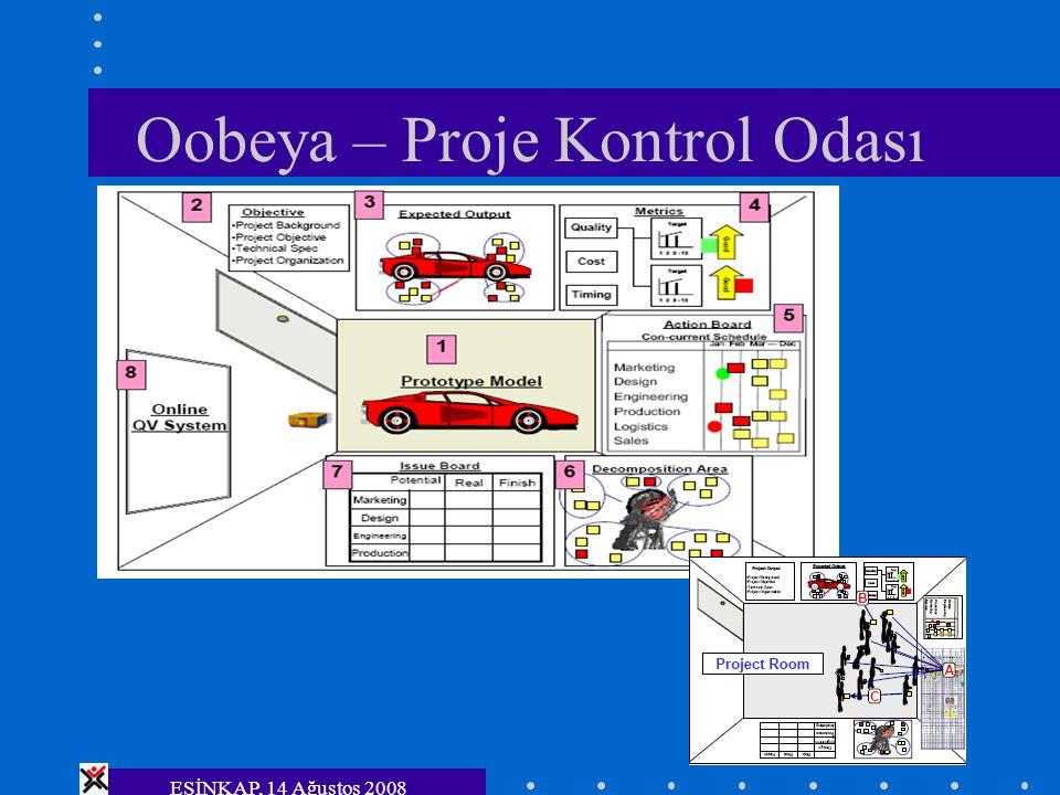 Oobeya – Proje Kontrol Odası