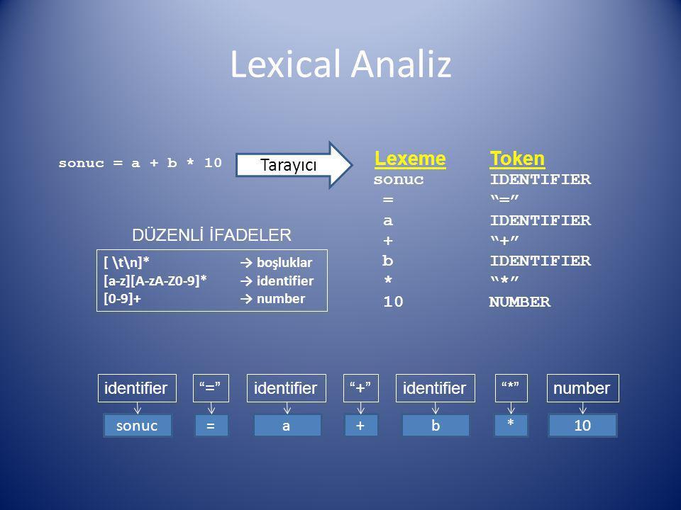 Lexical Analiz Lexeme Token Tarayıcı sonuc IDENTIFIER = =