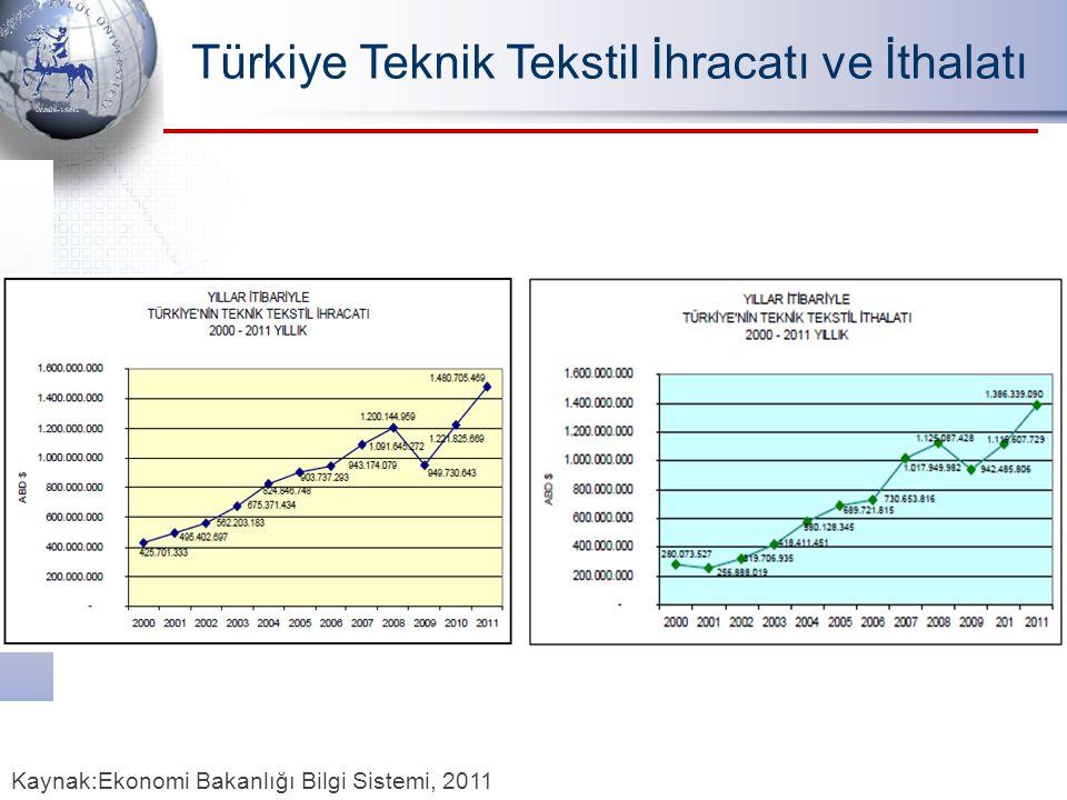 Türkiye Teknik Tekstil İhracatı ve İthalatı