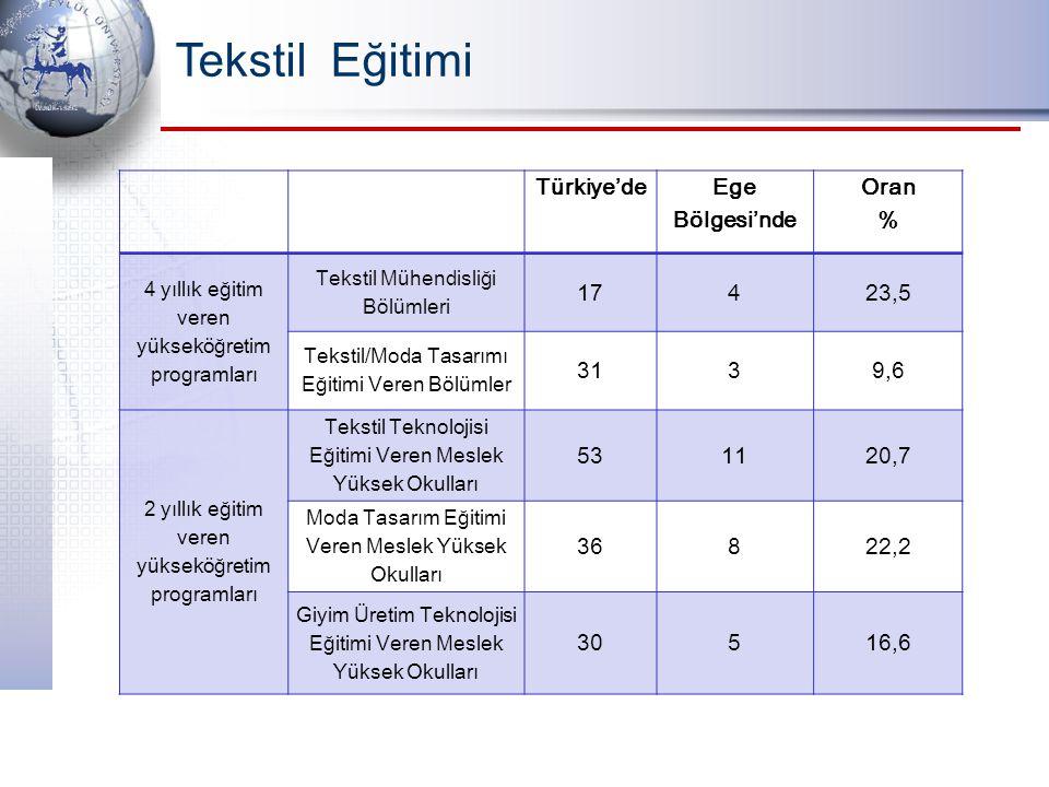 Tekstil Eğitimi Türkiye'de Ege Bölgesi'nde Oran % 17 4 23,5 31 3 9,6