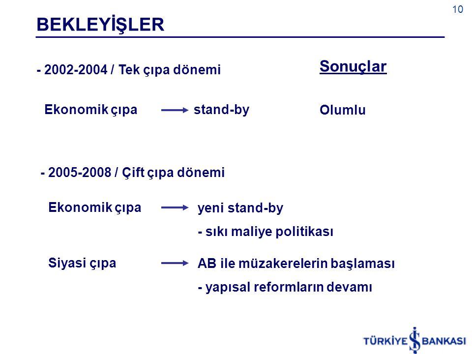 BEKLEYİŞLER Sonuçlar Olumlu - 2002-2004 / Tek çıpa dönemi