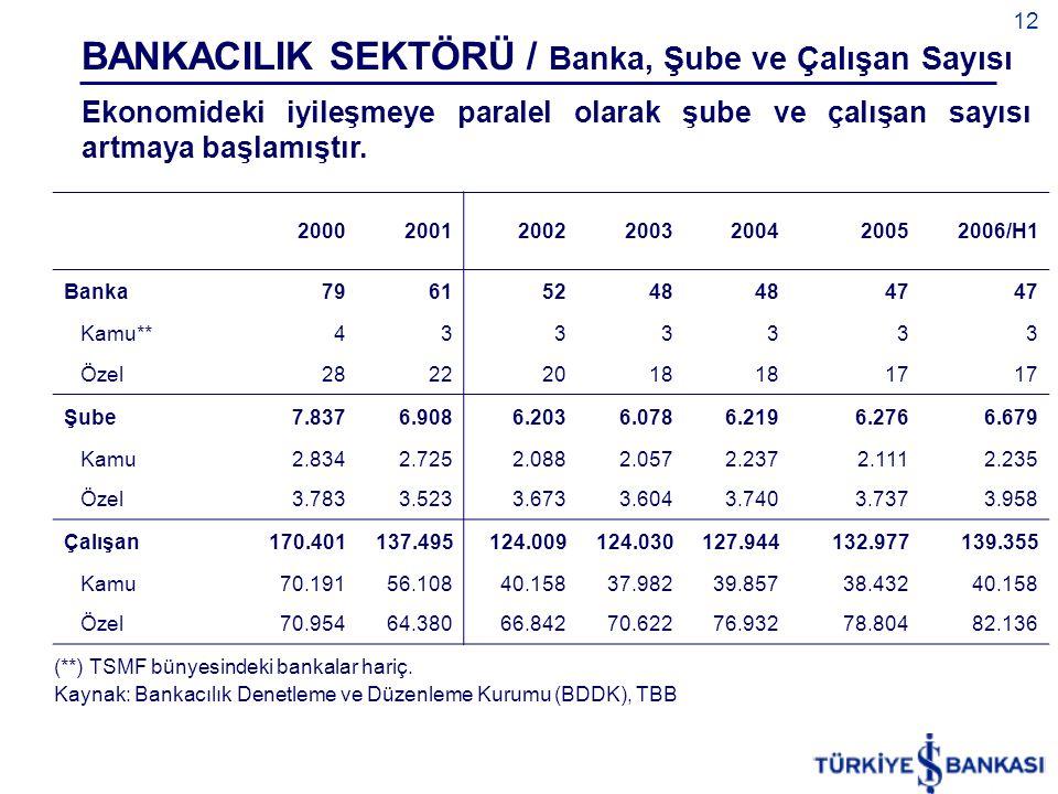 BANKACILIK SEKTÖRÜ / Banka, Şube ve Çalışan Sayısı