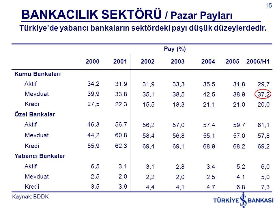 BANKACILIK SEKTÖRÜ / Pazar Payları