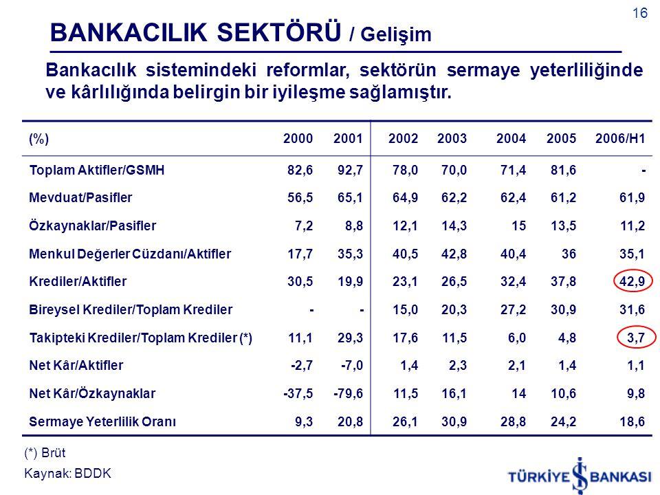 BANKACILIK SEKTÖRÜ / Gelişim