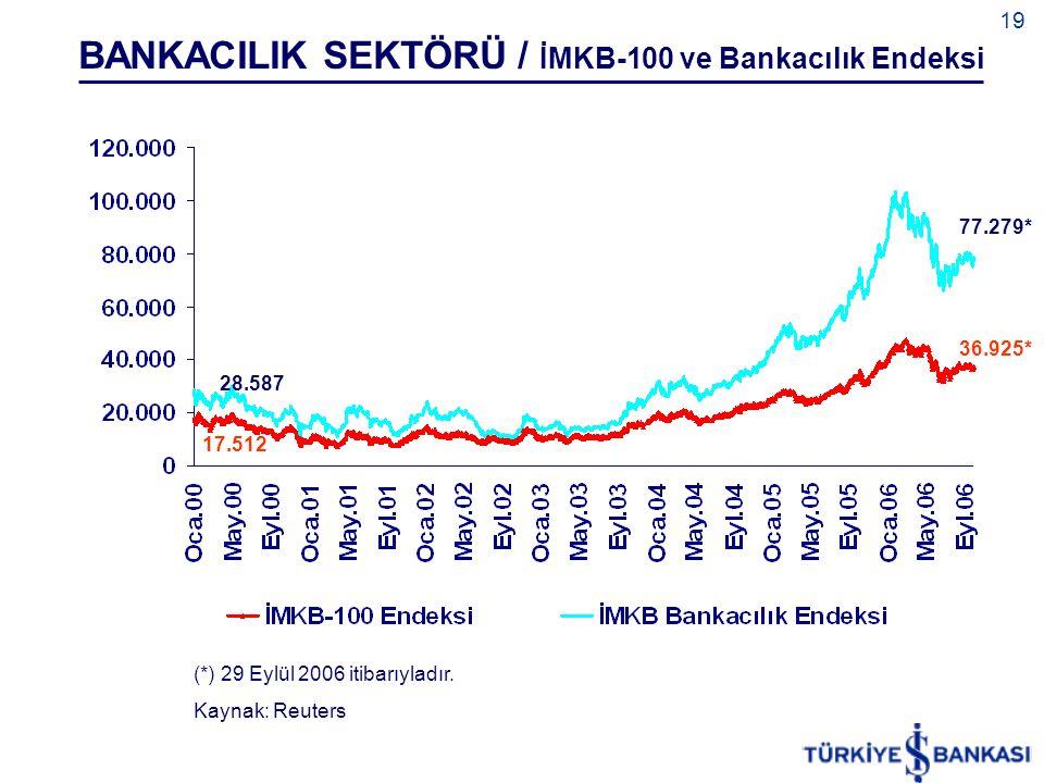 BANKACILIK SEKTÖRÜ / İMKB-100 ve Bankacılık Endeksi