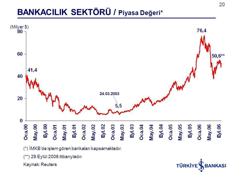 BANKACILIK SEKTÖRÜ / Piyasa Değeri*