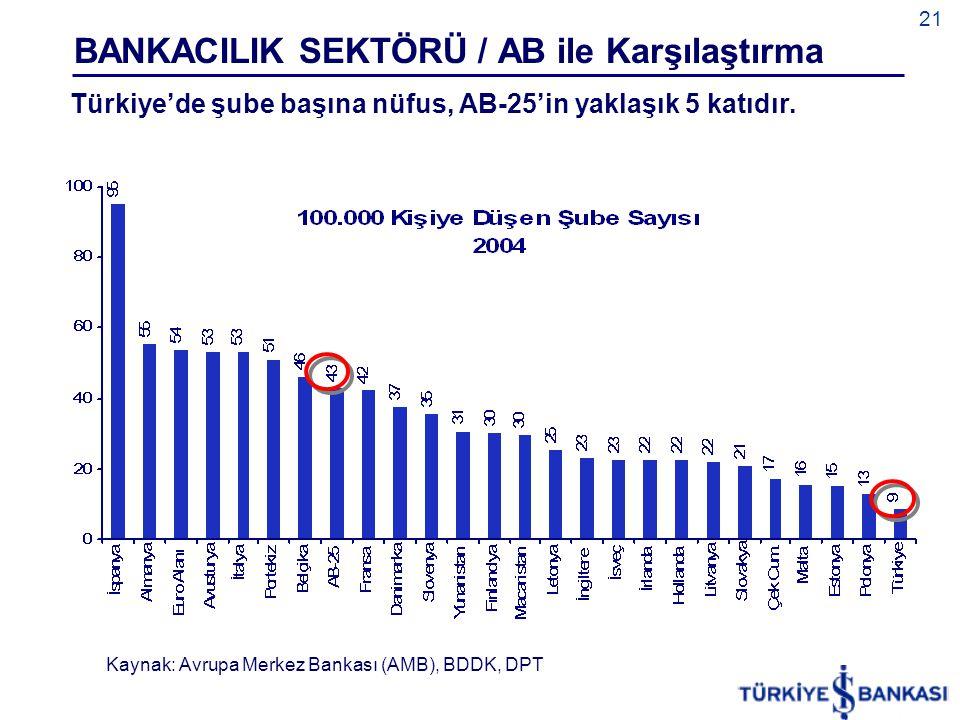 BANKACILIK SEKTÖRÜ / AB ile Karşılaştırma