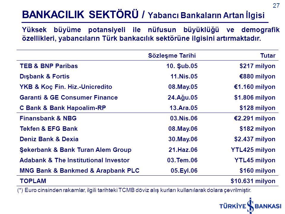BANKACILIK SEKTÖRÜ / Yabancı Bankaların Artan İlgisi