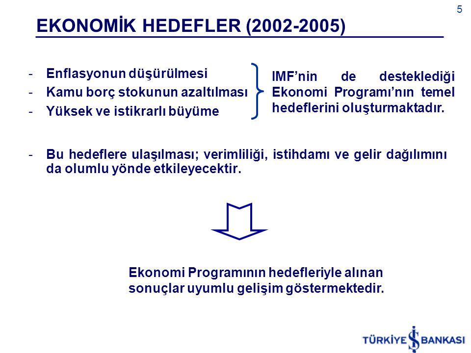 EKONOMİK HEDEFLER (2002-2005) Enflasyonun düşürülmesi