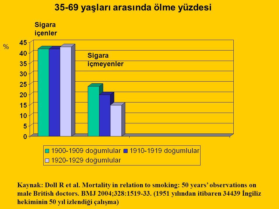 35-69 yaşları arasında ölme yüzdesi