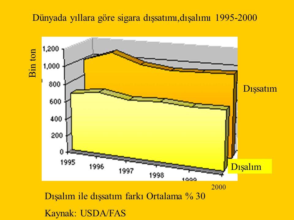 Dünyada yıllara göre sigara dışsatımı,dışalımı 1995-2000