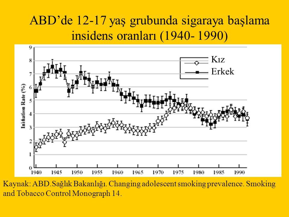 ABD'de 12-17 yaş grubunda sigaraya başlama insidens oranları (1940- 1990)