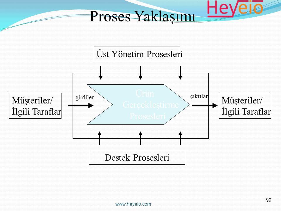 Proses Yaklaşımı Üst Yönetim Prosesleri Ürün Gerçekleştirme