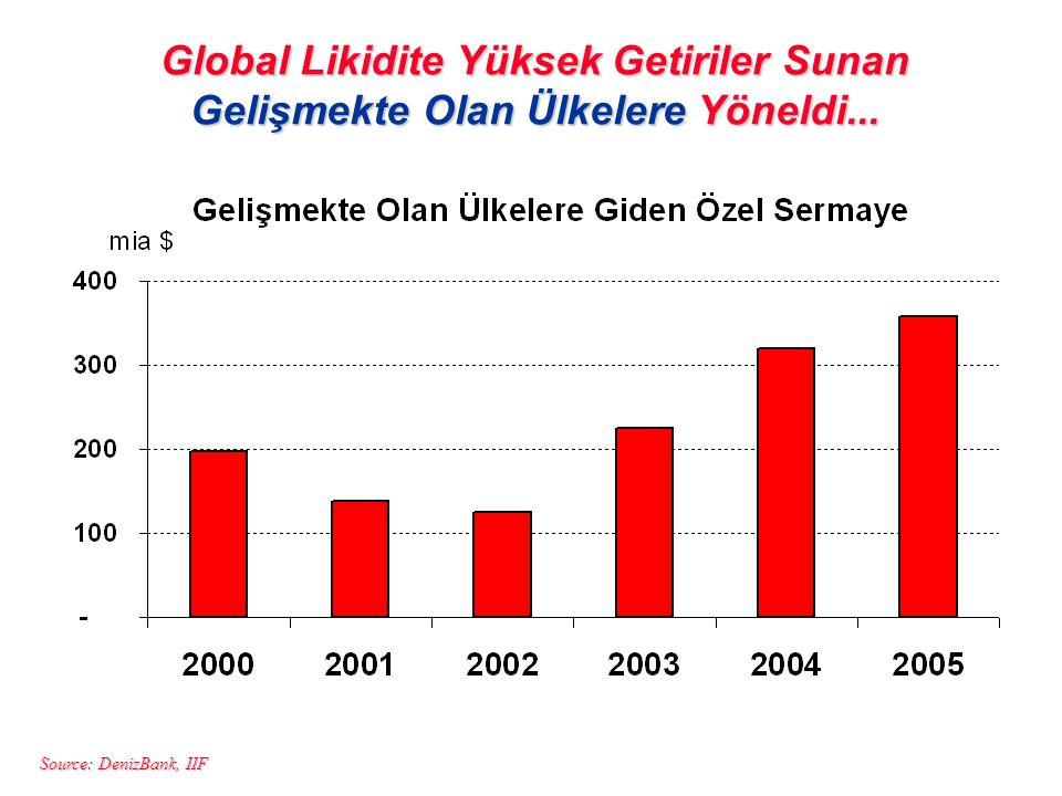 Global Likidite Yüksek Getiriler Sunan Gelişmekte Olan Ülkelere Yöneldi...