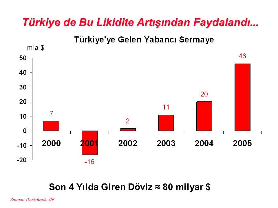Türkiye de Bu Likidite Artışından Faydalandı...
