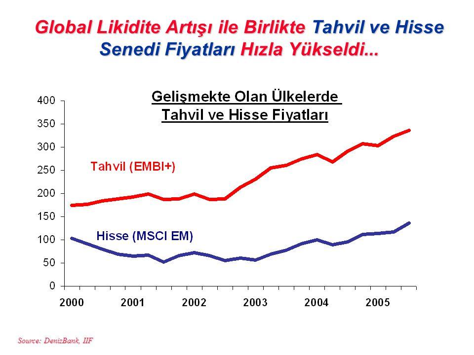 Global Likidite Artışı ile Birlikte Tahvil ve Hisse Senedi Fiyatları Hızla Yükseldi...